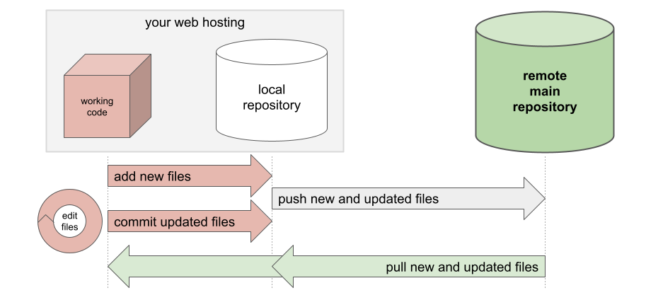 Diagram of git hosting/repository structure.