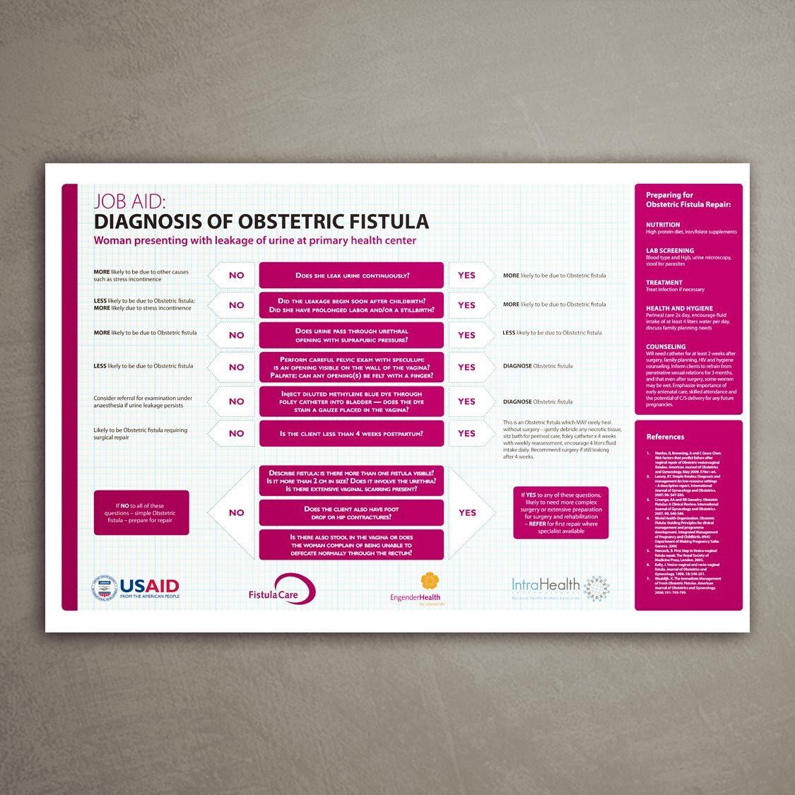 <b>Clinical poster</b> on fistula diagnosis